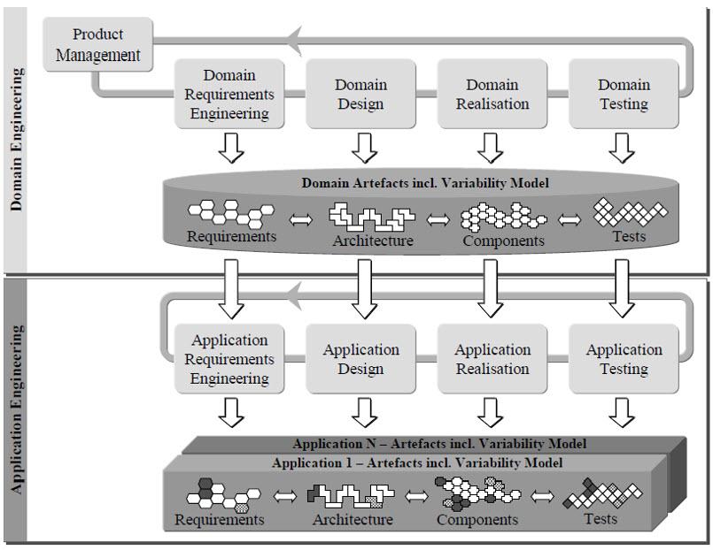 عکس سازمان درونی خط تولید نرم افزار رایان نظم SPL